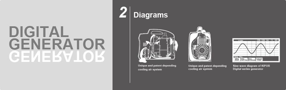 Digital Generator | Inverter Generator | Kipor Digital Generator